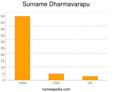 Surname Dharmavarapu