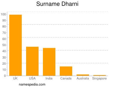 Surname Dharni