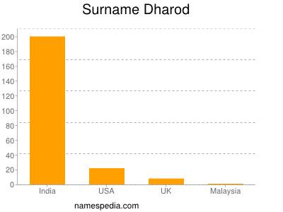 Surname Dharod