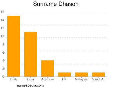 Surname Dhason