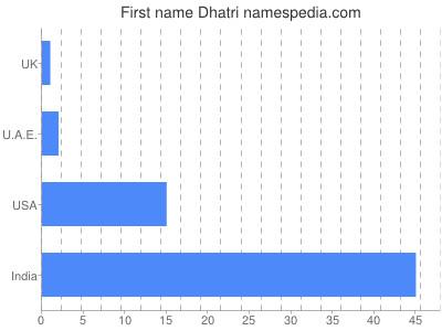 Given name Dhatri