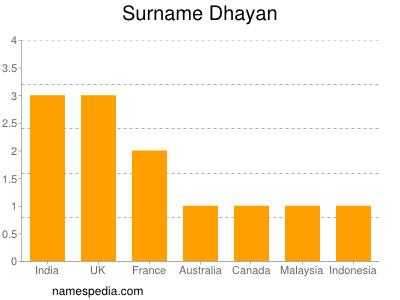 Surname Dhayan