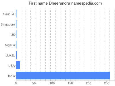 Given name Dheerendra