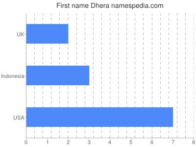 Given name Dhera
