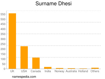 Surname Dhesi