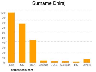 Surname Dhiraj