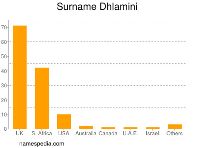 Surname Dhlamini