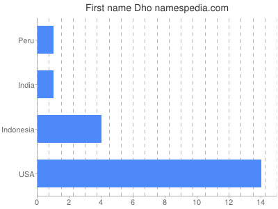 Given name Dho
