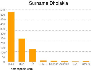 Surname Dholakia