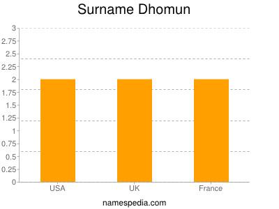 Surname Dhomun