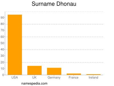 Surname Dhonau