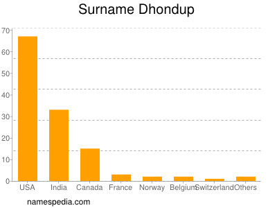 Surname Dhondup