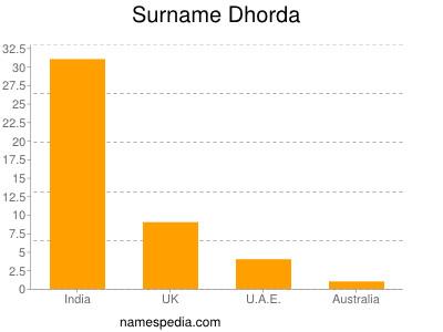 Surname Dhorda