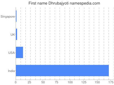 Given name Dhrubajyoti