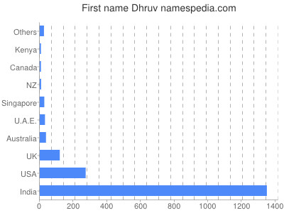 Given name Dhruv