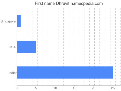 Given name Dhruvit