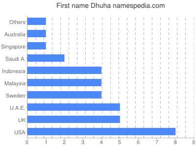 Given name Dhuha