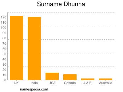 Surname Dhunna
