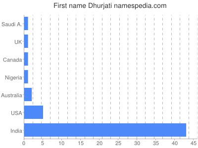 Given name Dhurjati