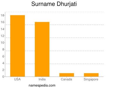 Surname Dhurjati