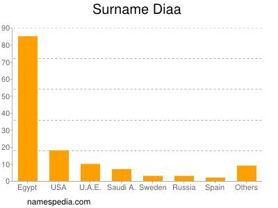 Surname Diaa