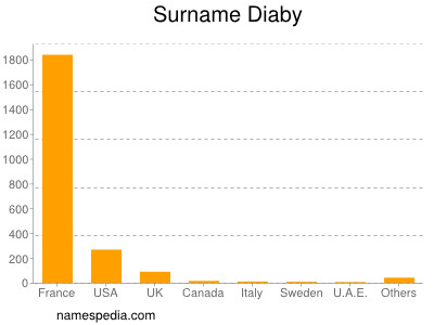 Surname Diaby