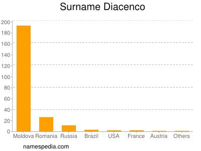 Surname Diacenco