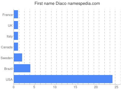 Given name Diaco