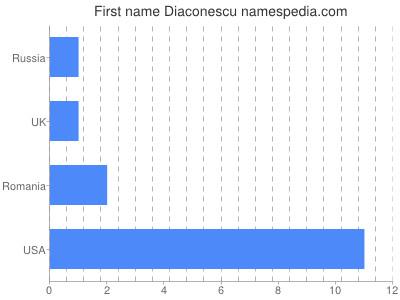 Given name Diaconescu
