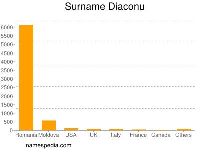 Surname Diaconu