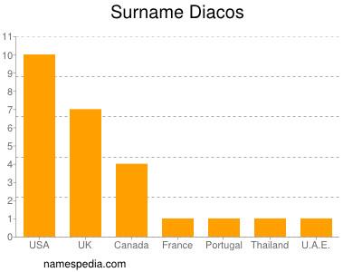 Surname Diacos