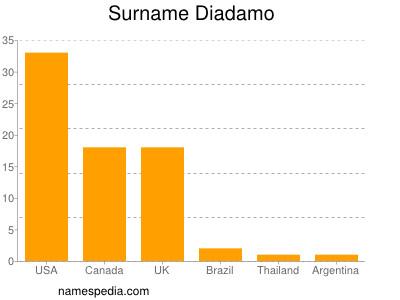 Surname Diadamo