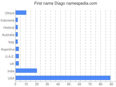Given name Diago