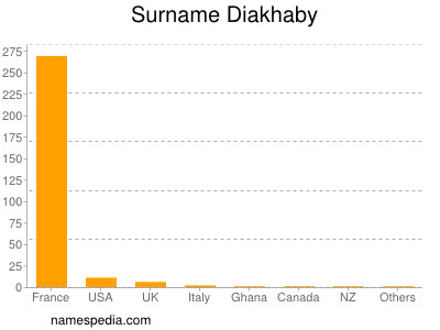Surname Diakhaby