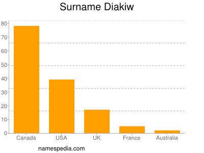 Surname Diakiw
