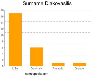 Surname Diakovasilis