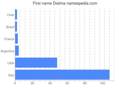 Given name Dialma