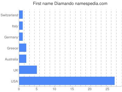 Given name Diamando