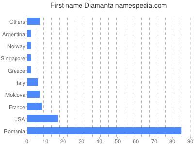 Given name Diamanta
