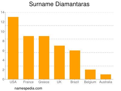 Surname Diamantaras