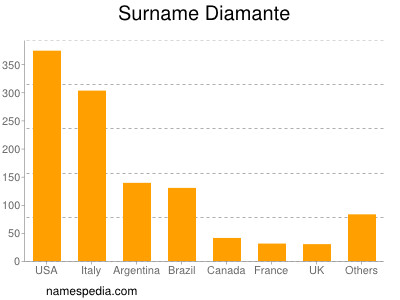 Surname Diamante