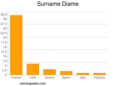Surname Diame
