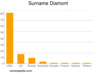 Surname Diamont