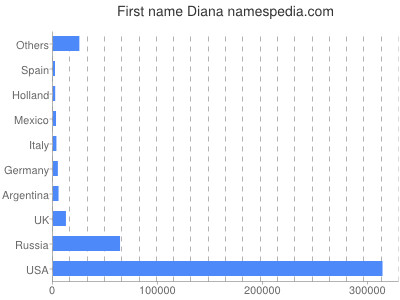 Given name Diana