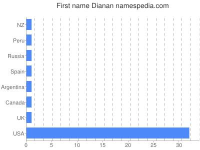 Given name Dianan