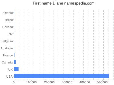Given name Diane