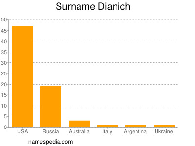 Surname Dianich