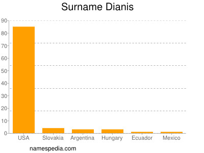 Surname Dianis