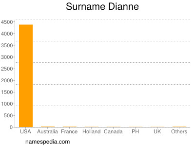 Surname Dianne