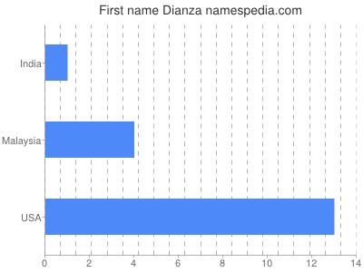Given name Dianza